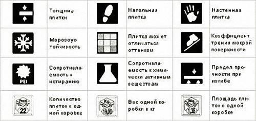 Маркировка различных видов плитки