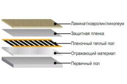 Устройство пленочного теплого пола для разных напольных покрытий