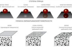 Схема полировки бетона