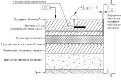 Пример конструкции бетонного пола укладываемого на грунт
