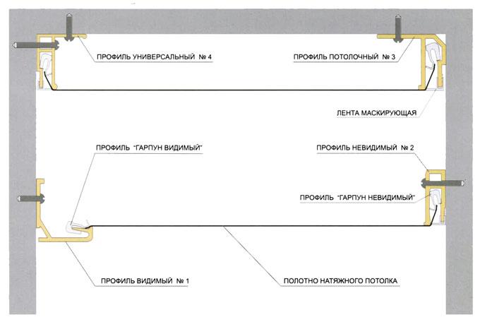 Схема двухуровнего навесного потолка
