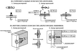 Схема крепления шкафа на гипсокартон