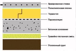 Схема монтажа бетонной стяжки по грунту