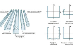 Виды профильных конструкций