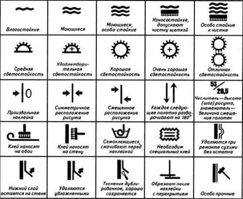 Схема обозначения значков на обоях