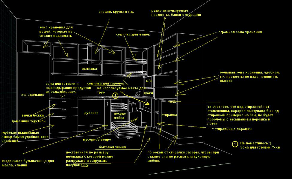 Схема функциональной планировки кухни