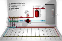 Схема-пример подключения водяного теплого пола