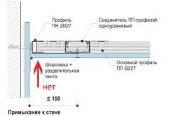 Схема примыкания профильного каркаса к стене