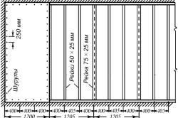 Схема разметки потолка из гипсокартона