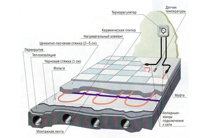 Схема стяжки под теплый пол