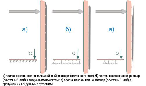 Схема сверления керамической плитки в зависимости от клеевого слоя