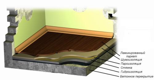 Схема укладки ламината на бетон
