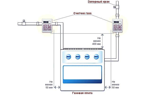 Схема установки газовой плиты