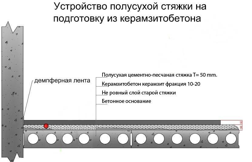 Схема устройства полусухой стяжки на подготовку из керамзитобетона