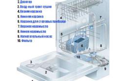Схема устройства посудомоечной машины
