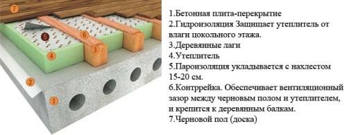 Схема утепления бетонного пола