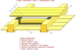 Схема утепления деревянного земляного пола