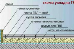 Схема утепления пола гипсоволокном