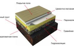 Схема утепления полов на грунте