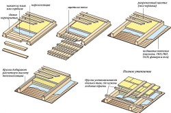 Схема утепления пола стекловолокном