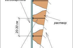 Схема выравнивания стены без каркаса