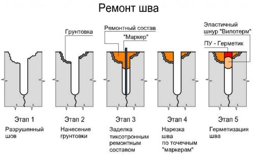 Схема заделки швов в бетонных полах