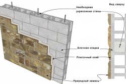 Схема крепления природного камня.