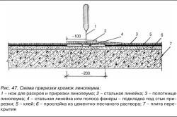 Схема прирезки кромок линолеума