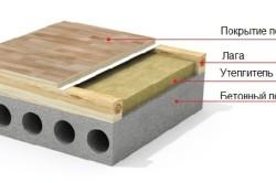 Утепление пола из бетона
