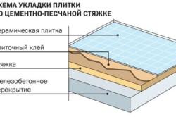Схема укладки плитки на цементно-песчаную стяжку