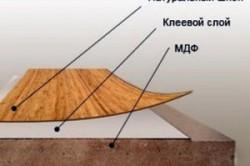 Схема конструкции шпонированного фасада