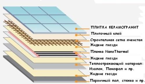 Схема теплого пола под плитку