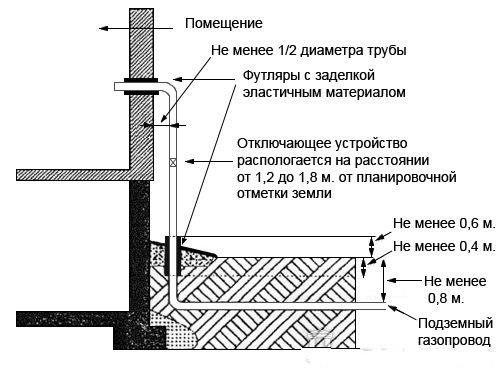 Схема газовой трубы на кухне