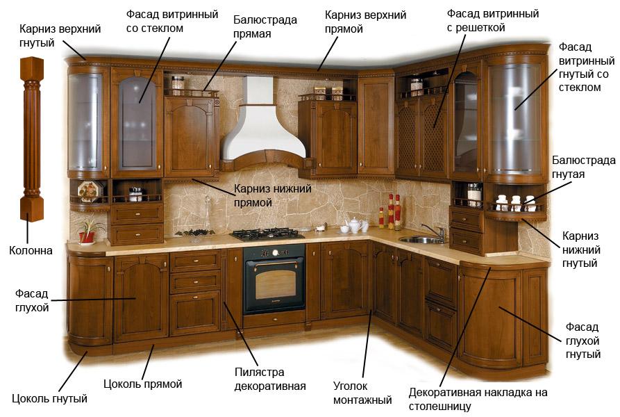 Основные составляющие кухонного гарнитура