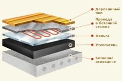 Схема монтажа теплого пола в бетонной стяжке
