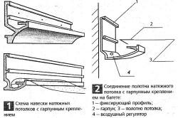 Способы крепления навесных потолков