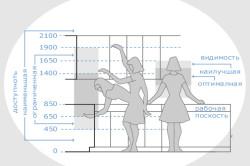 Оптимальные высоты всех модулей кухонного гарнитура