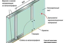 Монтаж гипсокартонной перегородки по металлическому профилю