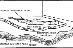 Схема основания пола под плитку