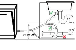 Схема подключения слива