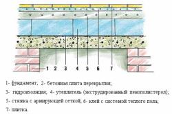 Схема утепления пола в помещении над подвалом