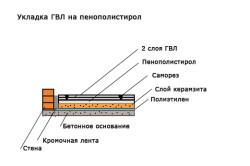 Укладка ГВЛ на пенополистирол