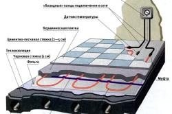 Схема укладки электрического теплого пола под плитку