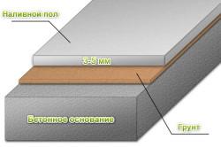 Схема полимерного наливного пола