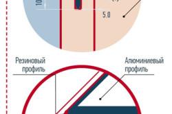 Схема профиля для фасадов