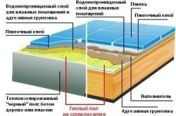 Схема монтажа теплого пола на стеклосетке под плитку