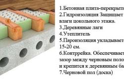 Схема пирога утепления бетонного пота