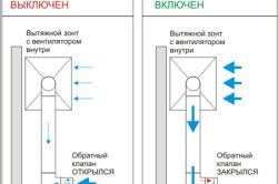Принцип работы вытяжки с вентилятором