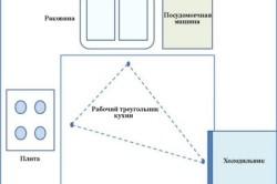 Схема рабочего треугольника на кухне
