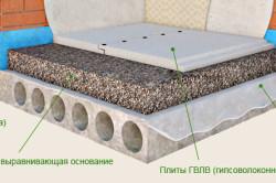Схема устройства сухой стяжки